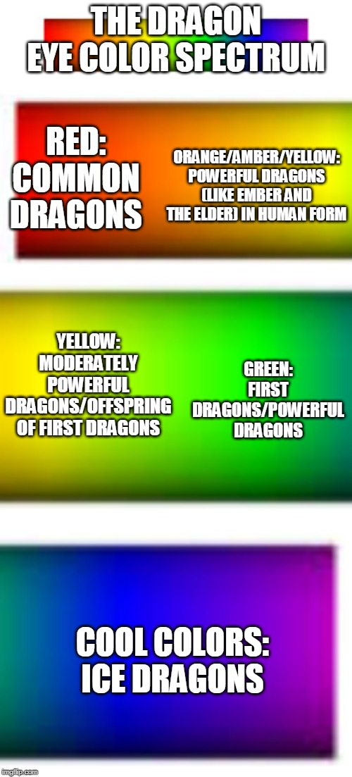 Basically the more left, the weaker |  THE DRAGON EYE COLOR SPECTRUM; RED: COMMON DRAGONS; ORANGE/AMBER/YELLOW: POWERFUL DRAGONS (LIKE EMBER AND THE ELDER) IN HUMAN FORM; GREEN: FIRST DRAGONS/POWERFUL DRAGONS; YELLOW: MODERATELY POWERFUL DRAGONS/OFFSPRING OF FIRST DRAGONS; COOL COLORS: ICE DRAGONS | made w/ Imgflip meme maker