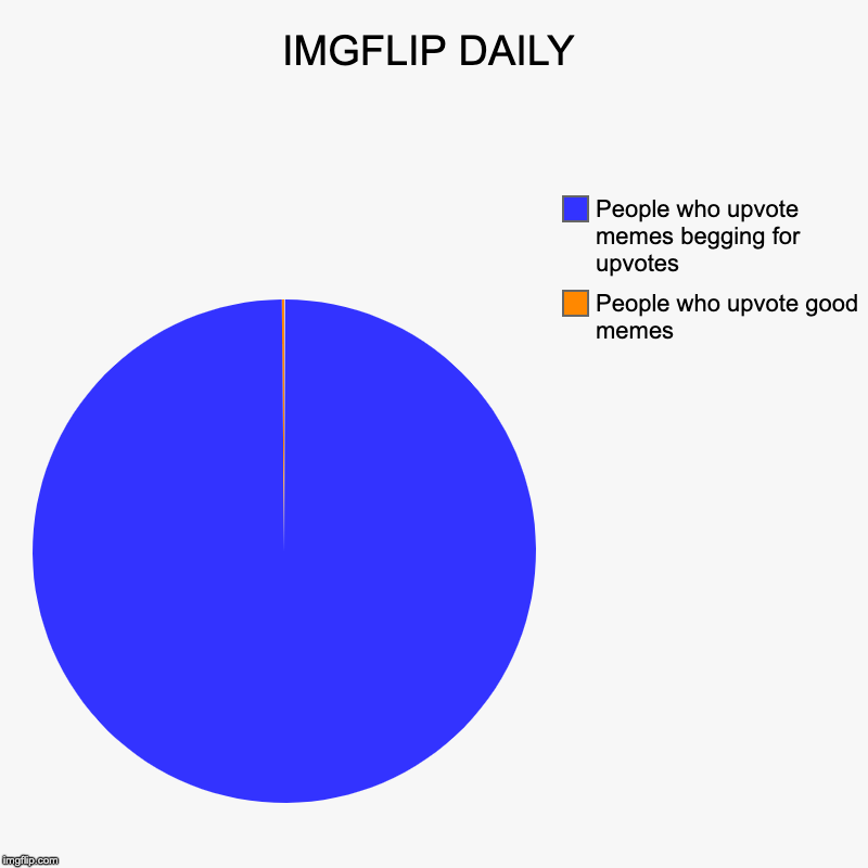 IMGFLIP DAILY | People who upvote good memes, People who upvote memes begging for upvotes | image tagged in charts,pie charts | made w/ Imgflip chart maker