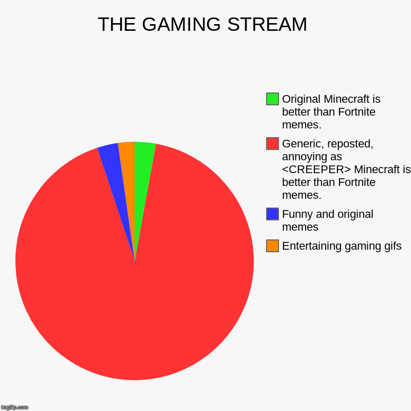 THE GAMING STREAM | Entertaining gaming gifs, Funny and original memes, Generic, reposted, annoying as <CREEPER> Minecraft is better than Fo | image tagged in charts,pie charts | made w/ Imgflip chart maker