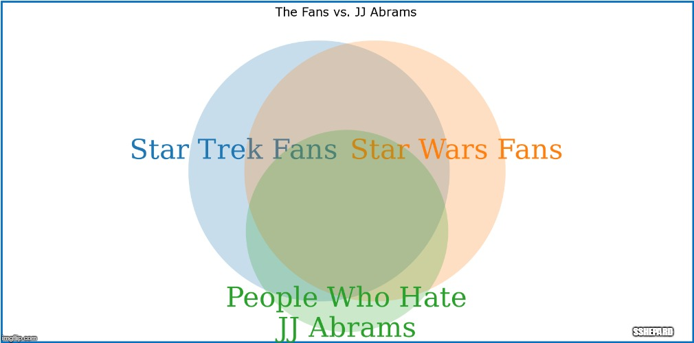 The Fans vs. JJ Abrams | SSHEPARD | image tagged in the fans vs jj abrams,star trek,star wars,jj abrams,hate | made w/ Imgflip meme maker
