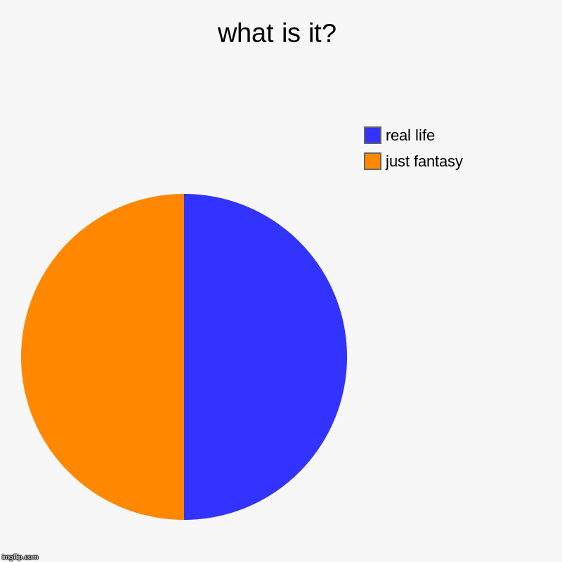 what is it? | just fantasy, real life | image tagged in charts,pie charts | made w/ Imgflip chart maker