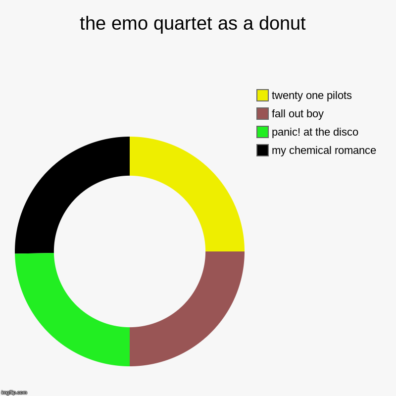 the emo quartet as a donut  | my chemical romance, panic! at the disco, fall out boy, twenty one pilots | image tagged in donut charts,twenty one pilots,fall out boy,my chemical romance,panic at the disco,emo memes | made w/ Imgflip chart maker