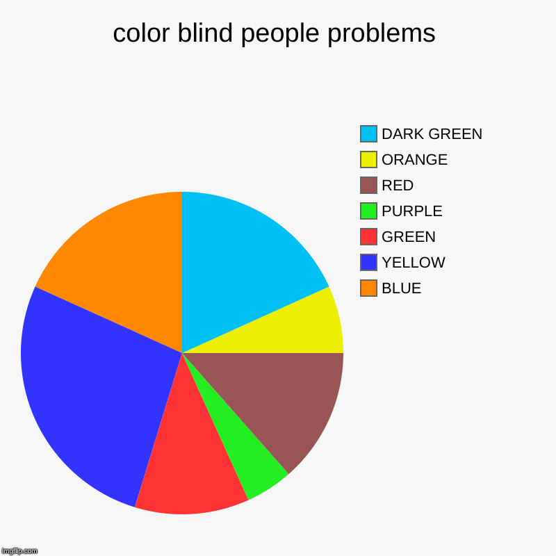 color blind people problems | BLUE, YELLOW, GREEN, PURPLE, RED, ORANGE, DARK GREEN | image tagged in charts,pie charts | made w/ Imgflip chart maker