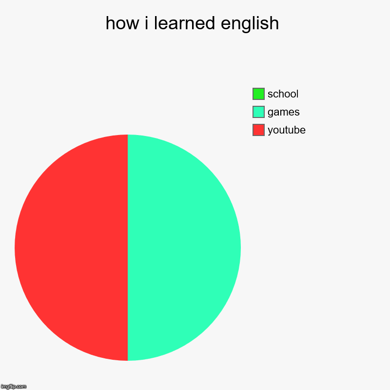 how i learned english | youtube, games, school | image tagged in charts,pie charts | made w/ Imgflip chart maker
