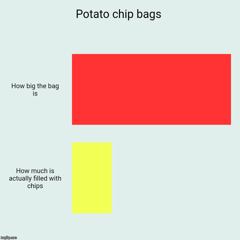 Potato chip bags | How big the bag is, How much is actually filled with chips | image tagged in charts,bar charts | made w/ Imgflip chart maker