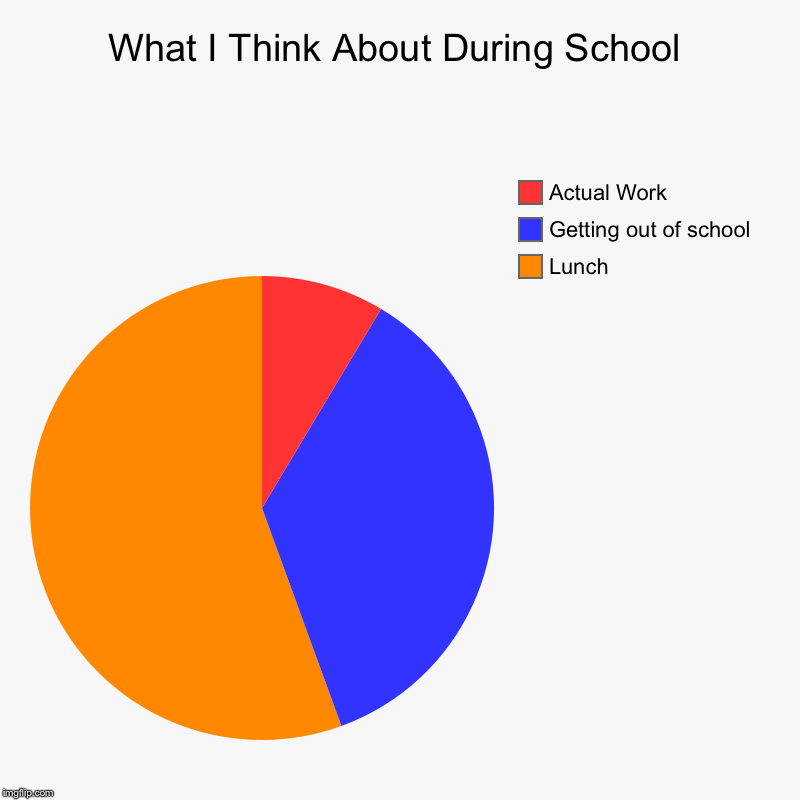 What I Think About During School | Lunch, Getting out of school , Actual Work | image tagged in charts,pie charts | made w/ Imgflip chart maker