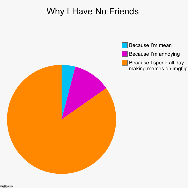 Why I Have No Friends | Because I spend all day making memes on imgflip, Because I'm annoying , Because I'm mean | image tagged in charts,pie charts | made w/ Imgflip chart maker