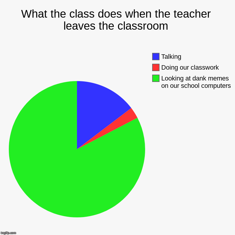 What the class does when the teacher leaves the classroom | Looking at dank memes on our school computers, Doing our classwork, Talking | image tagged in charts,pie charts | made w/ Imgflip chart maker