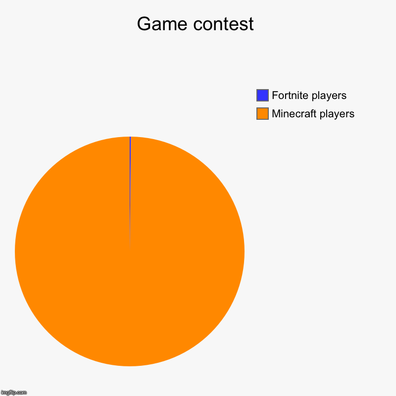 Game contest | Minecraft players, Fortnite players | image tagged in charts,pie charts | made w/ Imgflip chart maker