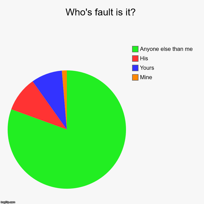 Who's fault is it? | Mine, Yours, His, Anyone else than me | image tagged in charts,pie charts | made w/ Imgflip chart maker