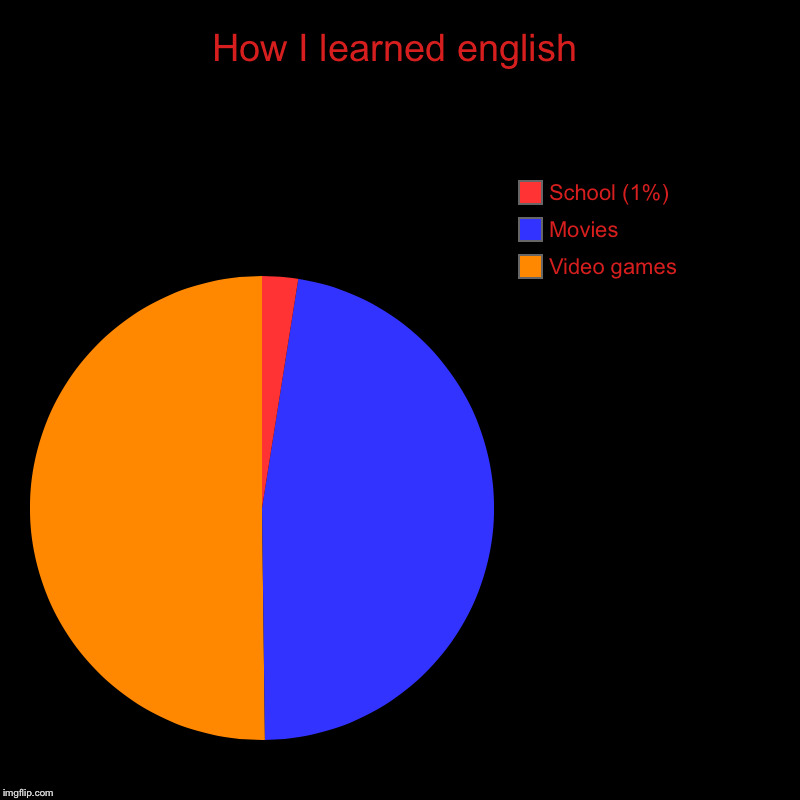 How I learned english | Video games, Movies, School (1%) | image tagged in charts,pie charts | made w/ Imgflip chart maker