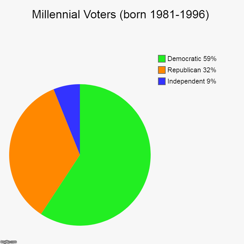 Gee, what did you do to piss them off? | Millennial Voters (born 1981-1996) | Independent 9%, Republican 32%, Democratic 59% | image tagged in charts,pie charts,millennials,democratic,republican,independent | made w/ Imgflip chart maker