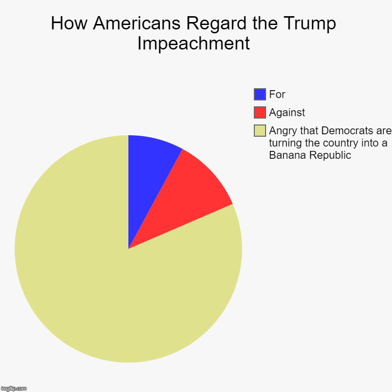 Trump Impeachment Approval | How Americans Regard the Trump Impeachment | Angry that Democrats are turning the country into a Banana Republic , Against, For | image tagged in charts,pie charts | made w/ Imgflip chart maker