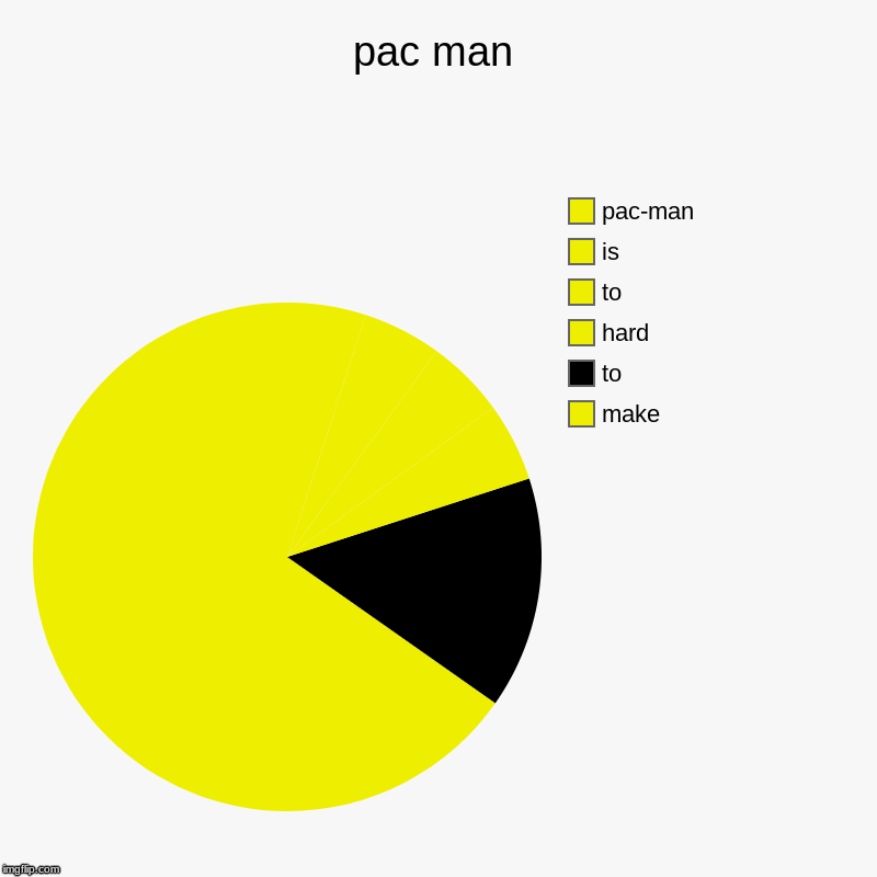 pac man | make, to, hard, to, is, pac-man | image tagged in charts,pie charts | made w/ Imgflip chart maker