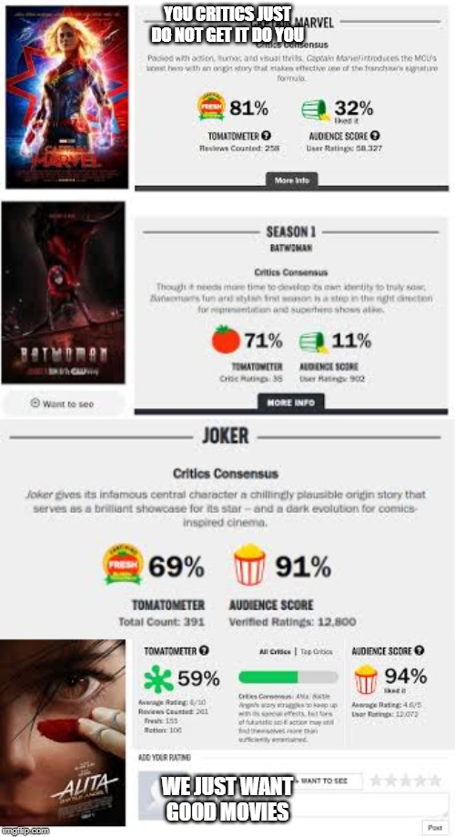 critics vs fans | YOU CRITICS JUST DO NOT GET IT DO YOU WE JUST WANT GOOD MOVIES | image tagged in alita,batwoman,joker,critics,memes,captain marvel | made w/ Imgflip meme maker
