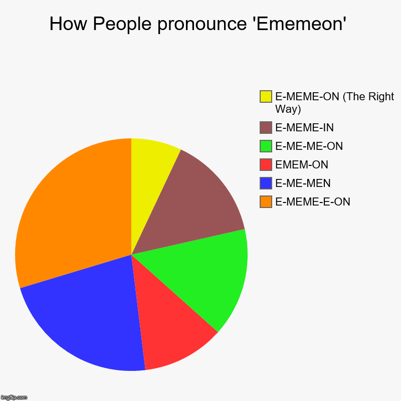 E-MEME-ON | How People pronounce 'Ememeon' | E-MEME-E-ON, E-ME-MEN, EMEM-ON, E-ME-ME-ON, E-MEME-IN, E-MEME-ON (The Right Way) | image tagged in charts,pie charts | made w/ Imgflip chart maker