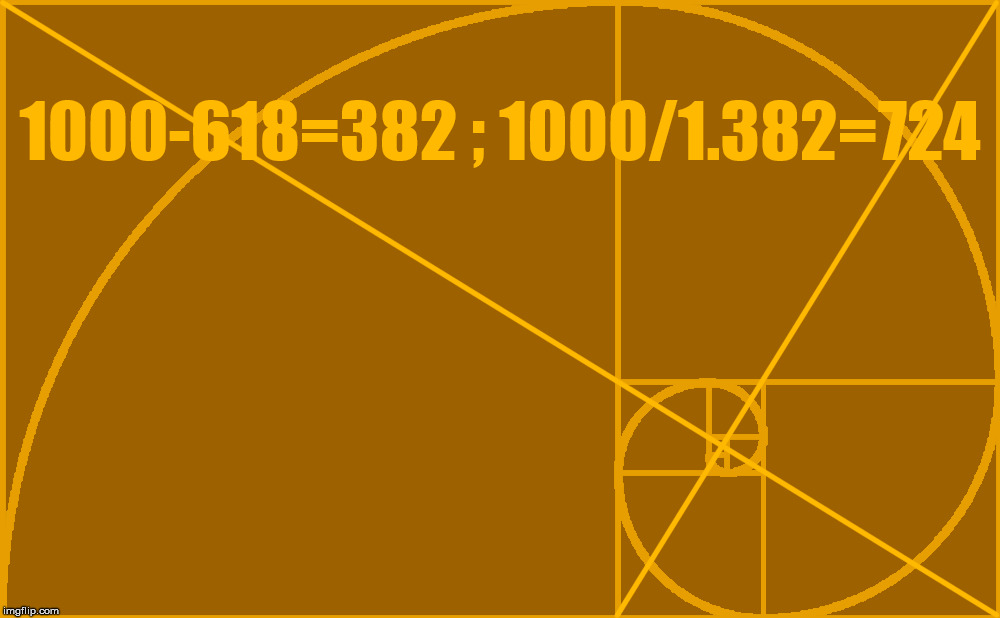 Center of Golden Spiral math. | 1000-618=382 ; 1000/1.382=724 | image tagged in the golden ratio,golden spiral,math | made w/ Imgflip meme maker