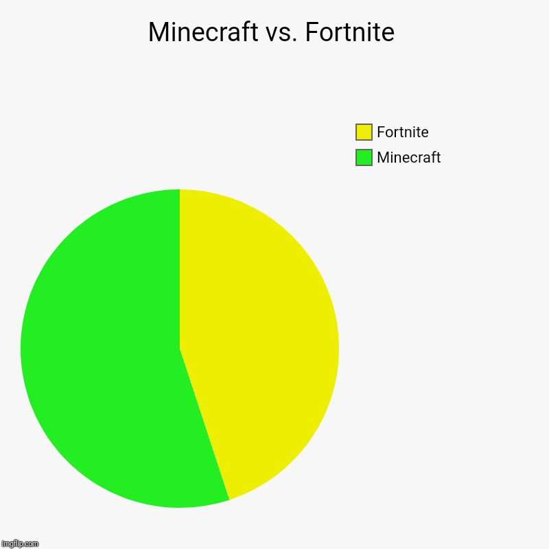 Minecraft vs. Fortnite | Minecraft, Fortnite | image tagged in charts,pie charts | made w/ Imgflip chart maker