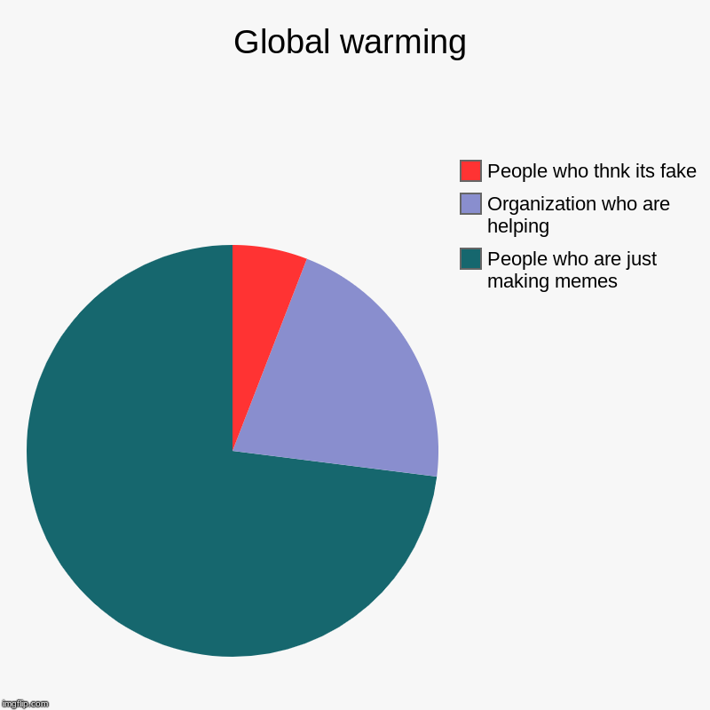 Global warming | People who are just making memes, Organization who are helping, People who thnk its fake | image tagged in charts,pie charts | made w/ Imgflip chart maker