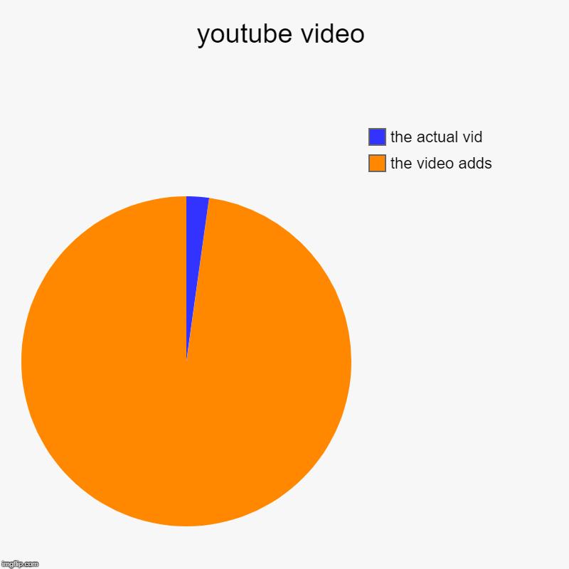 youtube video | the video adds , the actual vid | image tagged in charts,pie charts | made w/ Imgflip chart maker