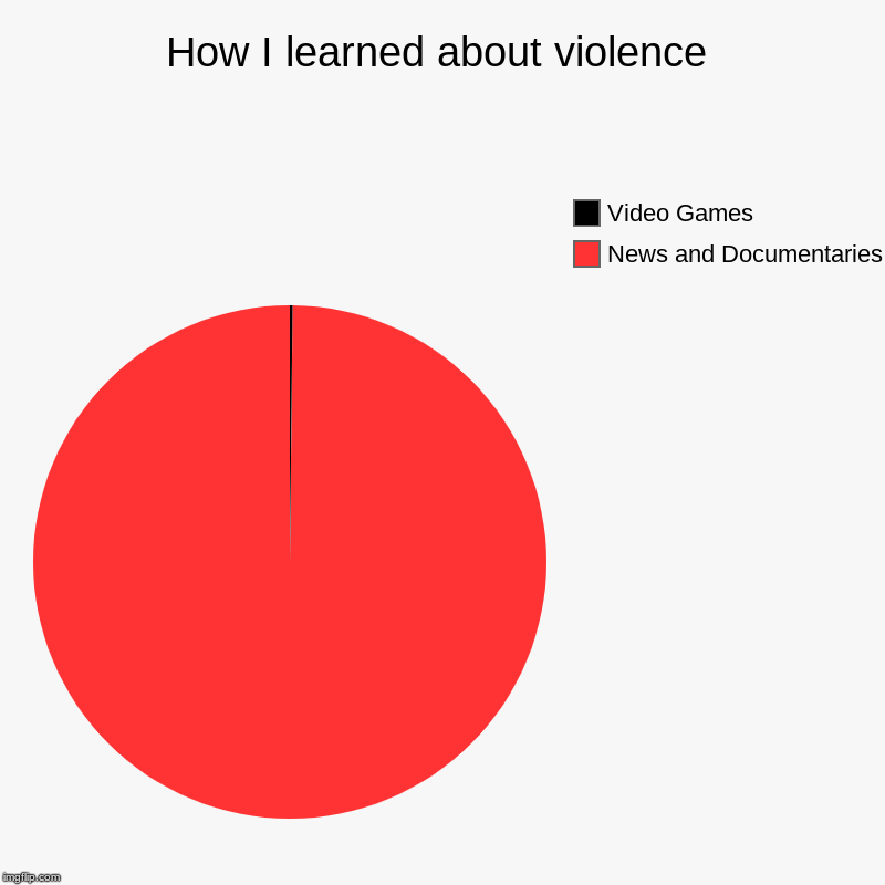 How I learned about violence | News and Documentaries, Video Games | image tagged in charts,pie charts | made w/ Imgflip chart maker