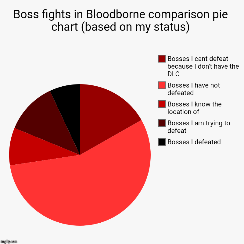 Boss fights in Bloodborne comparison pie chart (based on my status) | Bosses I defeated, Bosses I am trying to defeat, Bosses I know the loc | image tagged in charts,pie charts | made w/ Imgflip chart maker
