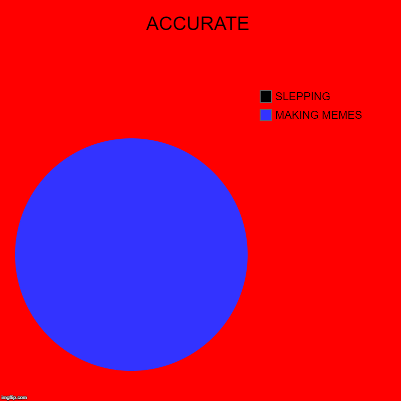 ACCURATE | MAKING MEMES, SLEPPING | image tagged in charts,pie charts | made w/ Imgflip chart maker
