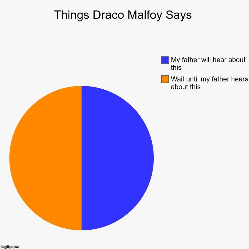 Draco Malfoy Meme | Things Draco Malfoy Says | Wait until my father hears about this, My father will hear about this | image tagged in charts,pie charts,draco malfoy,harry potter,my father will hear about this,wait until my father hears about this | made w/ Imgflip chart maker