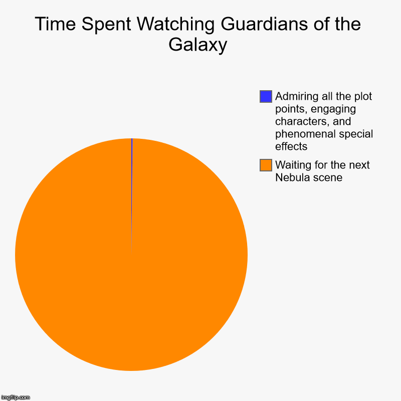 Guardians of the Galaxy Meme II | Time Spent Watching Guardians of the Galaxy | Waiting for the next Nebula scene, Admiring all the plot points, engaging characters, and phen | image tagged in charts,pie charts,guardians of the galaxy,nebula | made w/ Imgflip chart maker