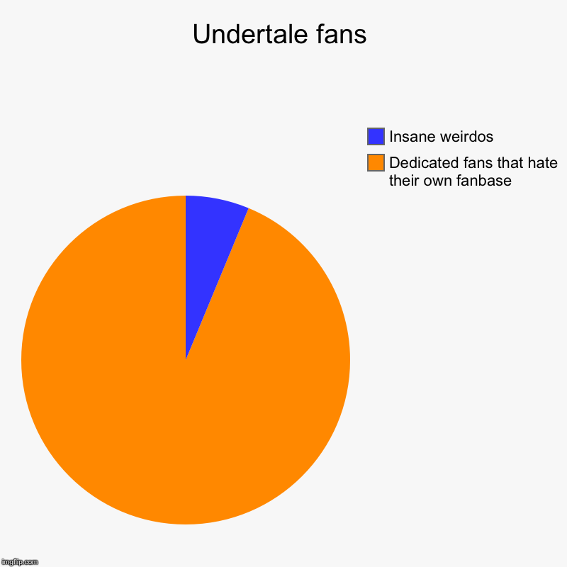 Undertale fans | Dedicated fans that hate their own fanbase , Insane weirdos | image tagged in charts,pie charts | made w/ Imgflip chart maker