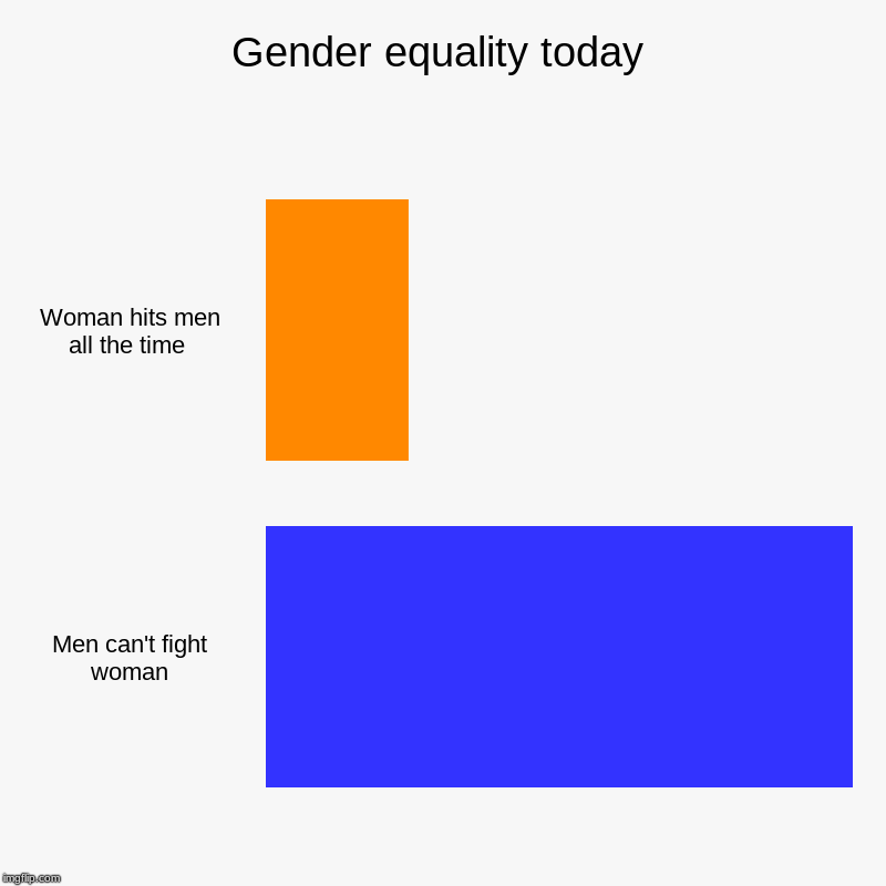 Gender equality today | Woman hits men all the time , Men can't fight woman | image tagged in charts,bar charts | made w/ Imgflip chart maker