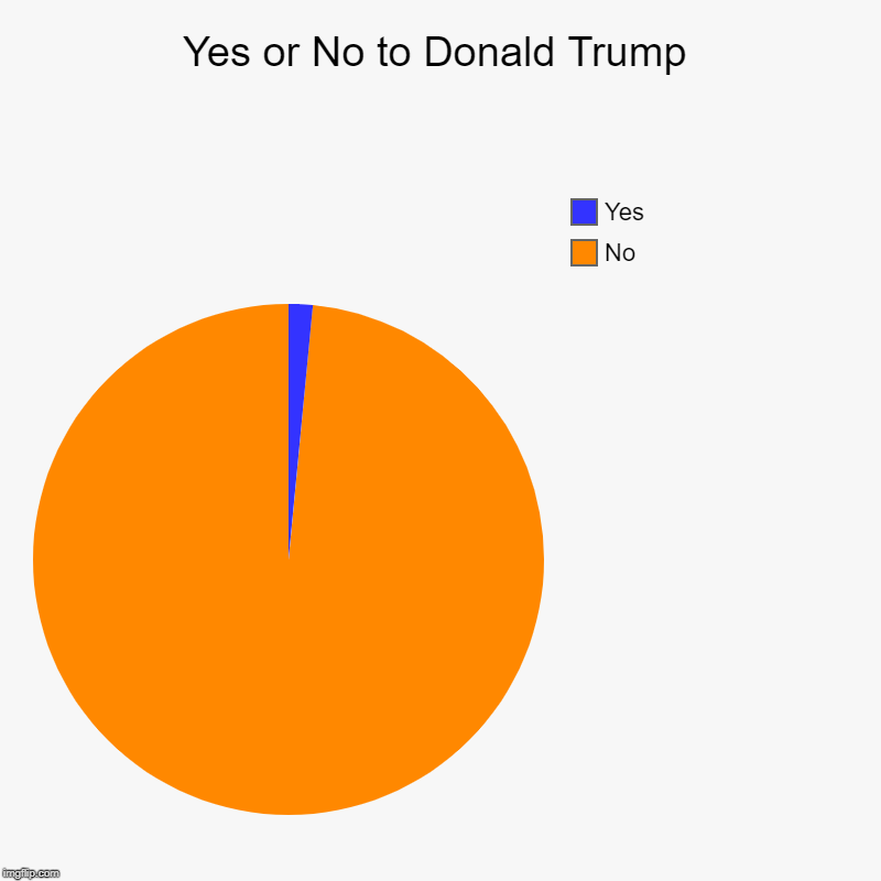Yes or No to Donald Trump | No, Yes | image tagged in charts,pie charts | made w/ Imgflip chart maker