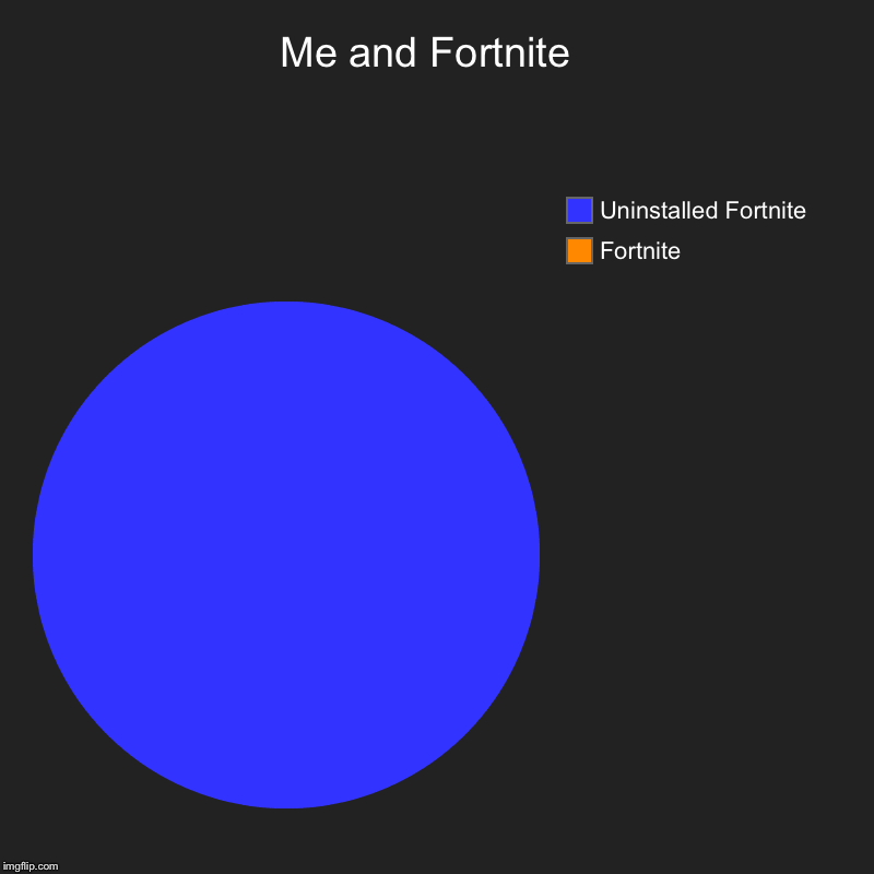 Me and Fortnite  | Fortnite , Uninstalled Fortnite | image tagged in charts,pie charts | made w/ Imgflip chart maker