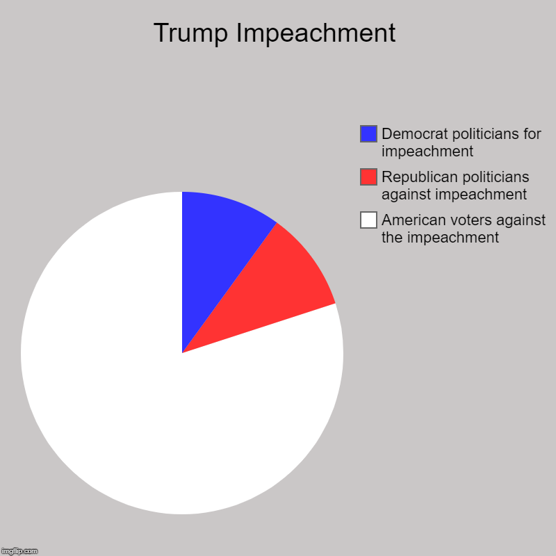 Trump Impeachment | American voters against the impeachment, Republican politicians against impeachment, Democrat politicians for impeachmen | image tagged in charts,pie charts | made w/ Imgflip chart maker
