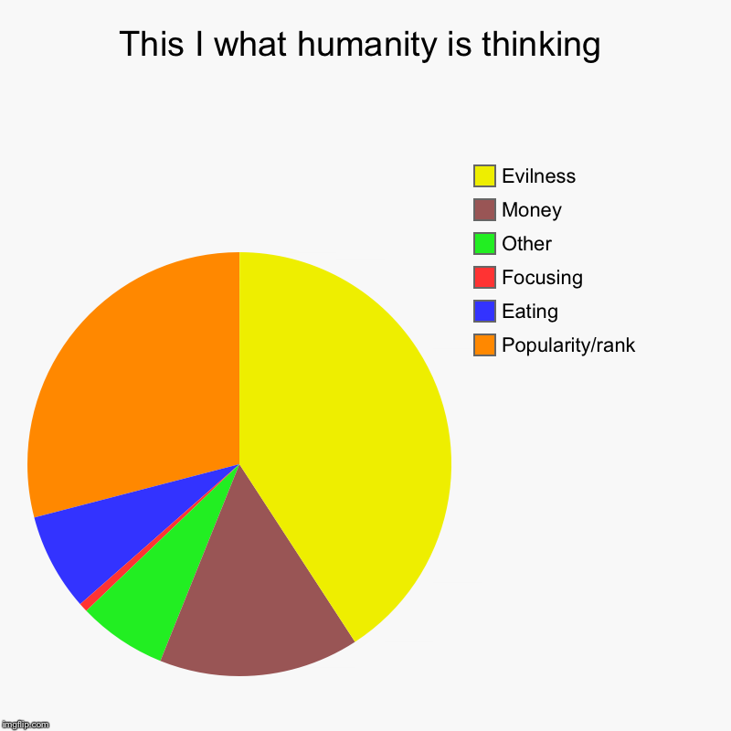 This I what humanity is thinking | Popularity/rank, Eating, Focusing, Other, Money, Evilness | image tagged in charts,pie charts | made w/ Imgflip chart maker