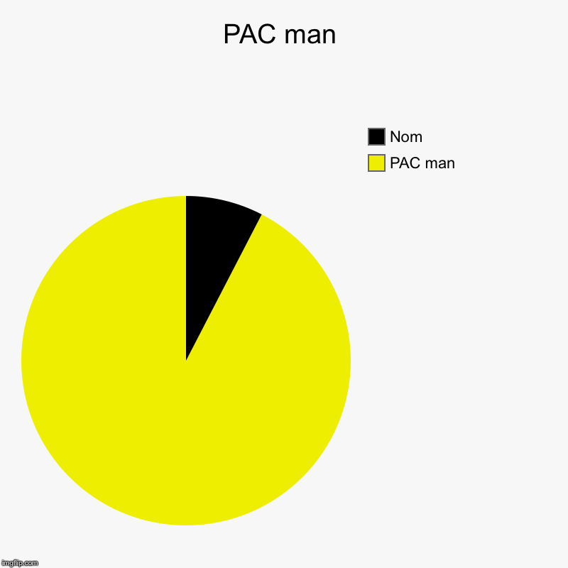 PAC man | PAC man, Nom | image tagged in charts,pie charts | made w/ Imgflip chart maker