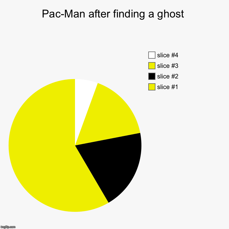 Pac-Man after finding a ghost | | image tagged in charts,pie charts | made w/ Imgflip chart maker