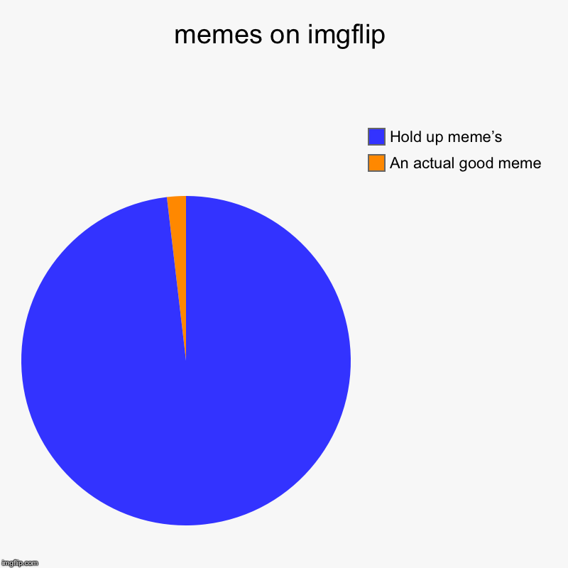 memes on imgflip | An actual good meme, Hold up meme's | image tagged in charts,pie charts | made w/ Imgflip chart maker