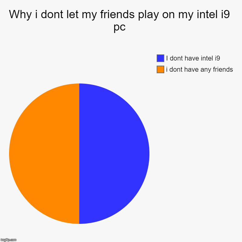 Why i dont let my friends play on my intel i9 pc | i dont have any friends, I dont have intel i9 | image tagged in charts,pie charts | made w/ Imgflip chart maker