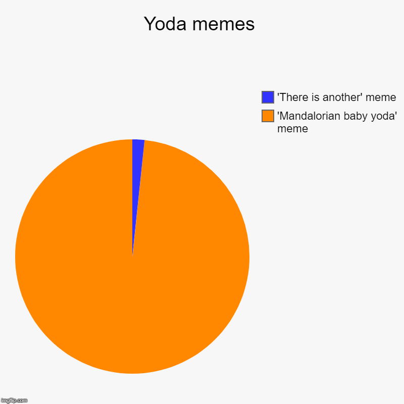 Yoda memes | 'Mandalorian baby yoda' meme, 'There is another' meme | image tagged in charts,pie charts | made w/ Imgflip chart maker