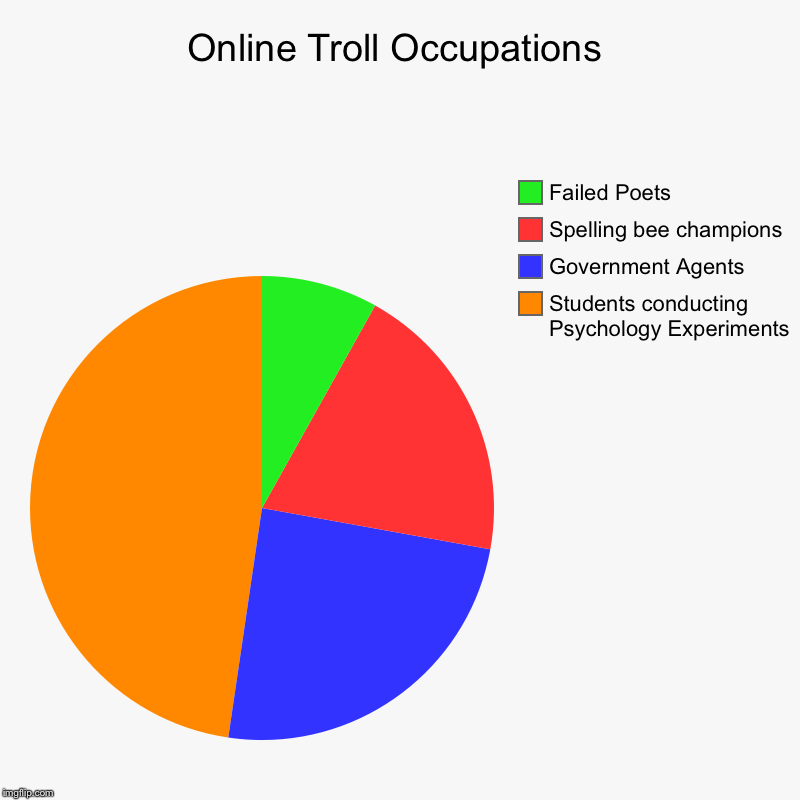 Online Troll Occupations | Online Troll Occupations | Students conducting Psychology Experiments , Government Agents, Spelling bee champions, Failed Poets | image tagged in charts,pie charts,troll | made w/ Imgflip chart maker