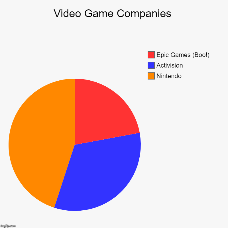 Video Game Companies | Nintendo, Activision, Epic Games (Boo!) | image tagged in charts,pie charts | made w/ Imgflip chart maker