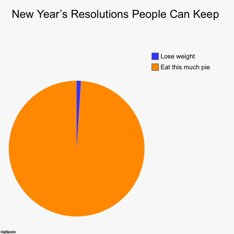 New Year's Resolutions People Can Keep | Eat this much pie, Lose weight | image tagged in charts,pie charts | made w/ Imgflip chart maker