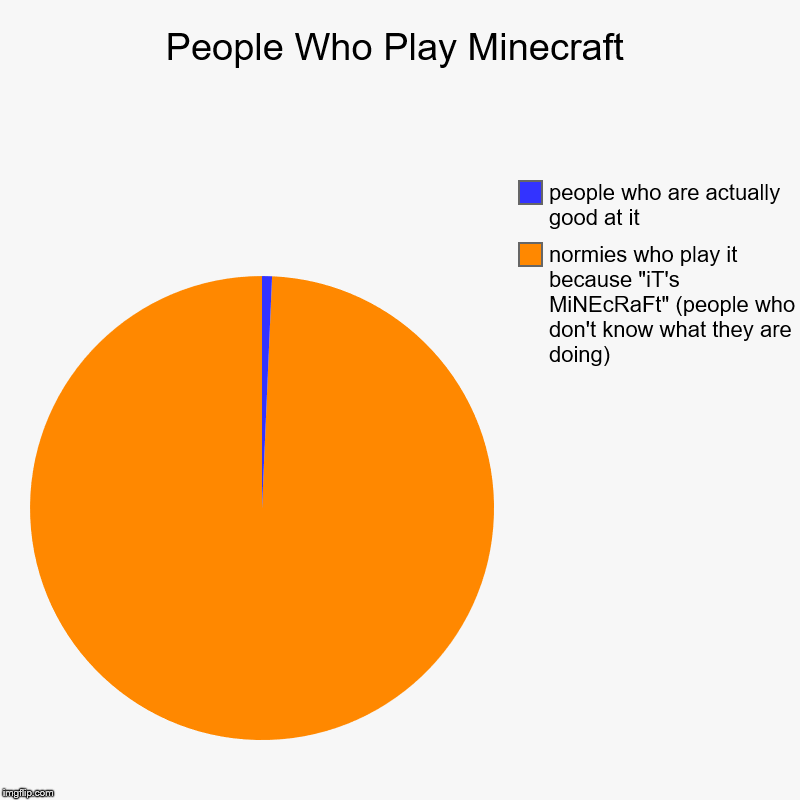 "the truth | People Who Play Minecraft | normies who play it because ""iT's MiNEcRaFt"" (people who don't know what they are doing), people who are actuall 