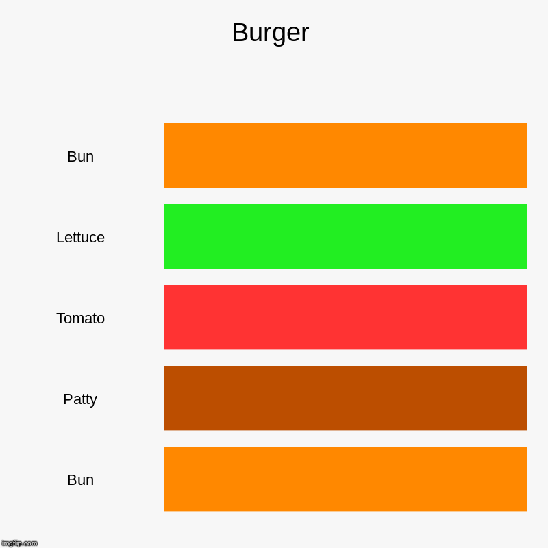 Burger | Bun, Lettuce, Tomato, Patty, Bun | image tagged in charts,bar charts | made w/ Imgflip chart maker