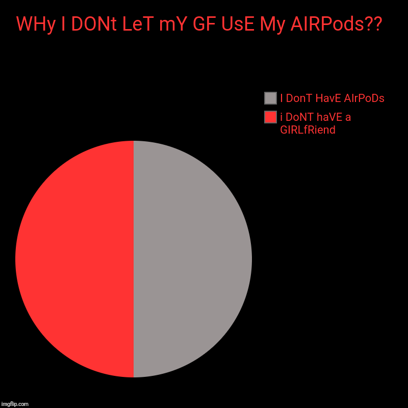 AIRpodS FoR YOu | WHy I DONt LeT mY GF UsE My AIRPods??  | i DoNT haVE a  GIRLfRiend, I DonT HavE AIrPoDs | image tagged in charts,pie charts,funny,funny memes,two women yelling at a cat | made w/ Imgflip chart maker