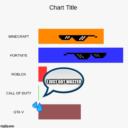 WHAT GAMES THINK | I JUST GOT WASTED | image tagged in games,gta 5,roblox,fortnite,call of duty,minecraft | made w/ Imgflip meme maker