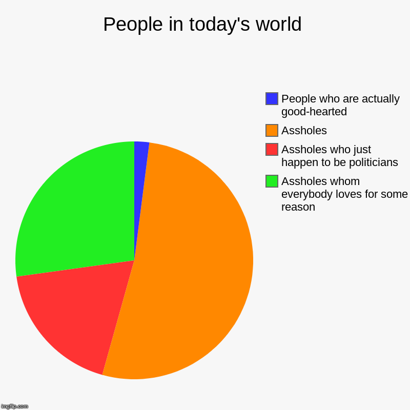 People in today's world | Assholes whom everybody loves for some reason, Assholes who just happen to be politicians, Assholes, People who ar | image tagged in charts,pie charts | made w/ Imgflip chart maker