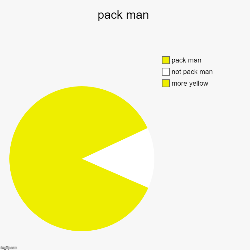 pack man | more yellow, not pack man, pack man | image tagged in charts,pie charts | made w/ Imgflip chart maker