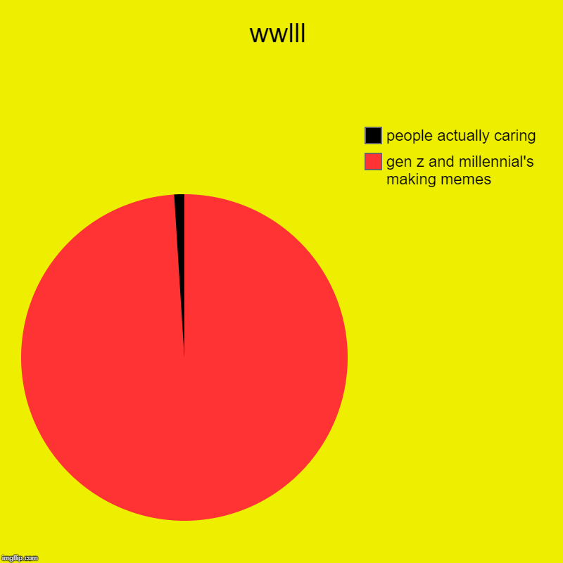 wwlll | gen z and millennial's making memes, people actually caring | image tagged in charts,pie charts | made w/ Imgflip chart maker